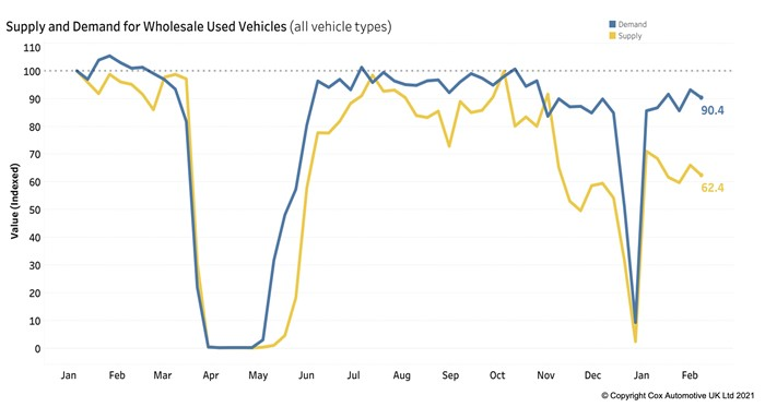 Supply and demand index for wholesale used vehicles